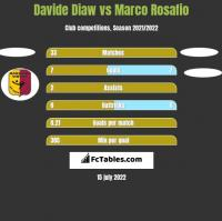 Davide Diaw vs Marco Rosafio h2h player stats