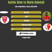 Davide Diaw vs Mario Balotelli h2h player stats