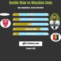 Davide Diaw vs Massimo Coda h2h player stats