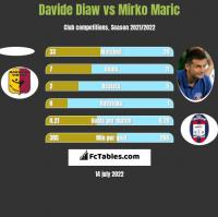 Davide Diaw vs Mirko Maric h2h player stats