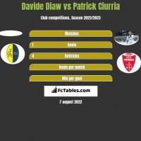Davide Diaw vs Patrick Ciurria h2h player stats