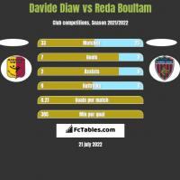 Davide Diaw vs Reda Boultam h2h player stats
