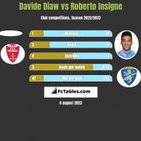 Davide Diaw vs Roberto Insigne h2h player stats