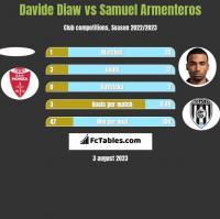 Davide Diaw vs Samuel Armenteros h2h player stats