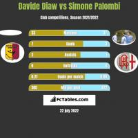 Davide Diaw vs Simone Palombi h2h player stats