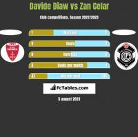 Davide Diaw vs Zan Celar h2h player stats