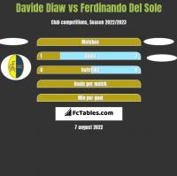 Davide Diaw vs Ferdinando Del Sole h2h player stats