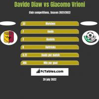 Davide Diaw vs Giacomo Vrioni h2h player stats