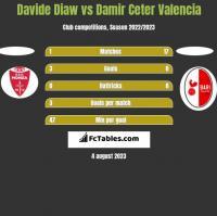 Davide Diaw vs Damir Ceter Valencia h2h player stats