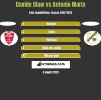 Davide Diaw vs Antonio Marin h2h player stats