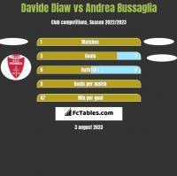 Davide Diaw vs Andrea Bussaglia h2h player stats