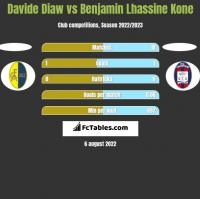 Davide Diaw vs Benjamin Lhassine Kone h2h player stats