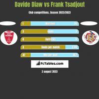 Davide Diaw vs Frank Tsadjout h2h player stats