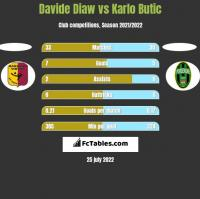 Davide Diaw vs Karlo Butic h2h player stats