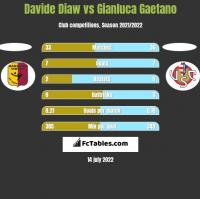 Davide Diaw vs Gianluca Gaetano h2h player stats