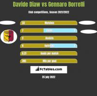 Davide Diaw vs Gennaro Borrelli h2h player stats