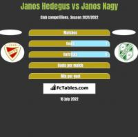 Janos Hedegus vs Janos Nagy h2h player stats