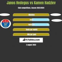 Janos Hedegus vs Kamen Hadziev h2h player stats