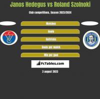Janos Hedegus vs Roland Szolnoki h2h player stats