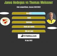 Janos Hedegus vs Thomas Meissner h2h player stats