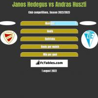 Janos Hedegus vs Andras Huszti h2h player stats