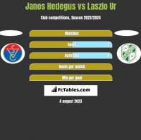 Janos Hedegus vs Laszlo Ur h2h player stats