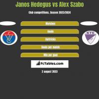 Janos Hedegus vs Alex Szabo h2h player stats