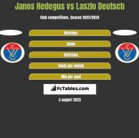 Janos Hedegus vs Laszlo Deutsch h2h player stats