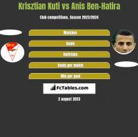 Krisztian Kuti vs Anis Ben-Hatira h2h player stats