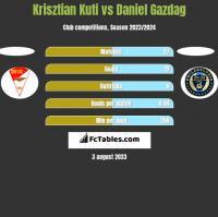 Krisztian Kuti vs Daniel Gazdag h2h player stats