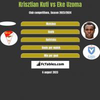 Krisztian Kuti vs Eke Uzoma h2h player stats