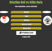 Krisztian Kuti vs Attila Haris h2h player stats