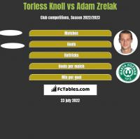 Torless Knoll vs Adam Zrelak h2h player stats