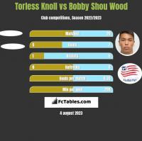 Torless Knoll vs Bobby Shou Wood h2h player stats