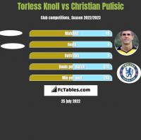 Torless Knoll vs Christian Pulisic h2h player stats