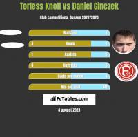 Torless Knoll vs Daniel Ginczek h2h player stats