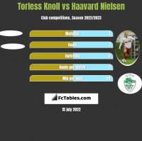 Torless Knoll vs Haavard Nielsen h2h player stats