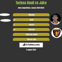 Torless Knoll vs Jairo h2h player stats