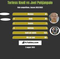 Torless Knoll vs Joel Pohjanpalo h2h player stats
