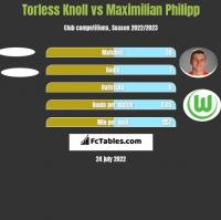 Torless Knoll vs Maximilian Philipp h2h player stats