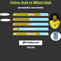 Torless Knoll vs Mikael Ishak h2h player stats
