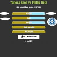 Torless Knoll vs Phillip Tietz h2h player stats