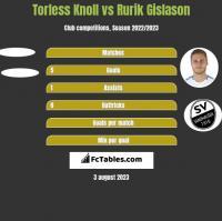 Torless Knoll vs Rurik Gislason h2h player stats
