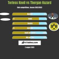 Torless Knoll vs Thorgan Hazard h2h player stats