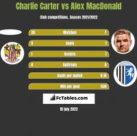 Charlie Carter vs Alex MacDonald h2h player stats