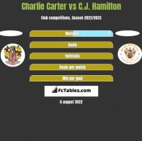 Charlie Carter vs C.J. Hamilton h2h player stats