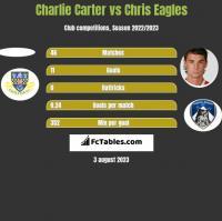 Charlie Carter vs Chris Eagles h2h player stats
