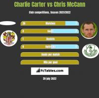Charlie Carter vs Chris McCann h2h player stats