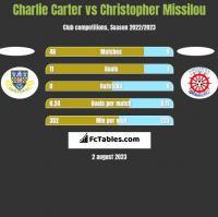 Charlie Carter vs Christopher Missilou h2h player stats