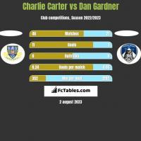 Charlie Carter vs Dan Gardner h2h player stats